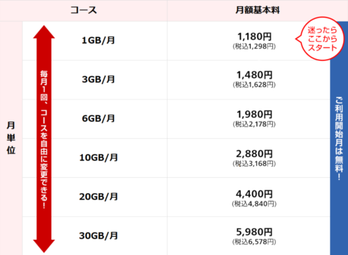 OCN モバイル ONE料金表